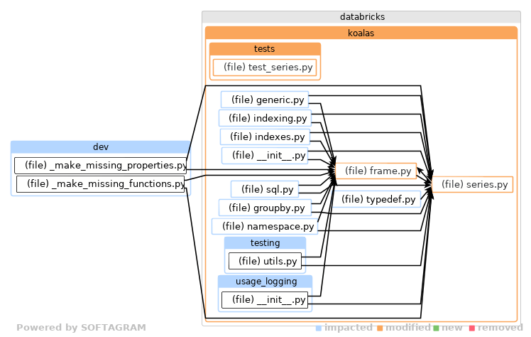 databricks ( Databricks )